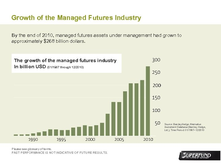Growth of the Managed Futures Industry By the end of 2010, managed futures assets