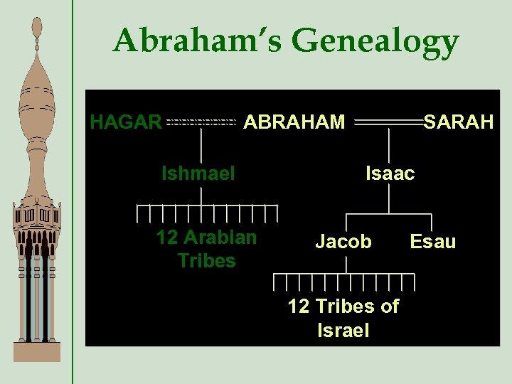 Abraham's Genealogy HAGAR ABRAHAM Ishmael 12 Arabian Tribes SARAH Isaac Jacob 12 Tribes of