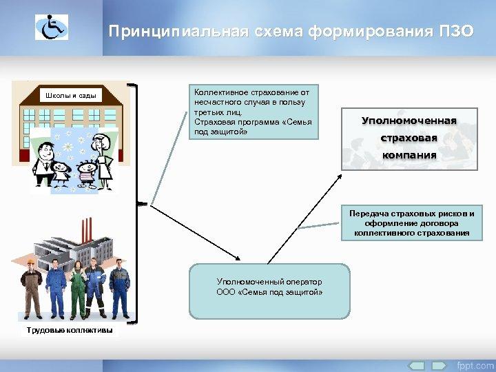 Принципиальная схема формирования ПЗО Школы и сады Коллективное страхование от несчастного случая в пользу