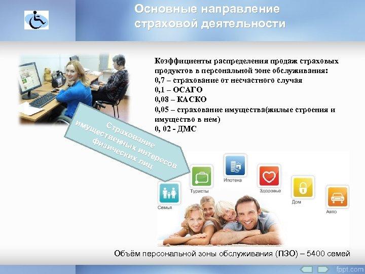 Основные направление страховой деятельности Коэффициенты распределения продаж страховых продуктов в персональной зоне обслуживания: 0,