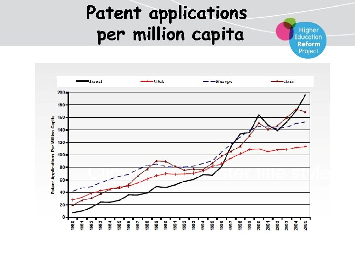 Patent applications per million capita
