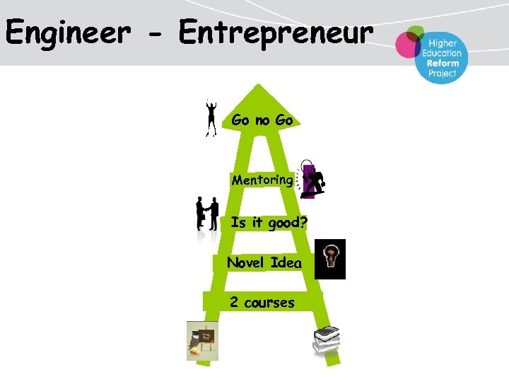 Engineer - Entrepreneur Go no Go Mentoring Is it good? Novel Idea 2 courses
