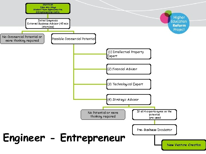 Start Point Idea only Stage Student/Team Approaches the Entrepreneurship Centre Initial Diagnosis External Business