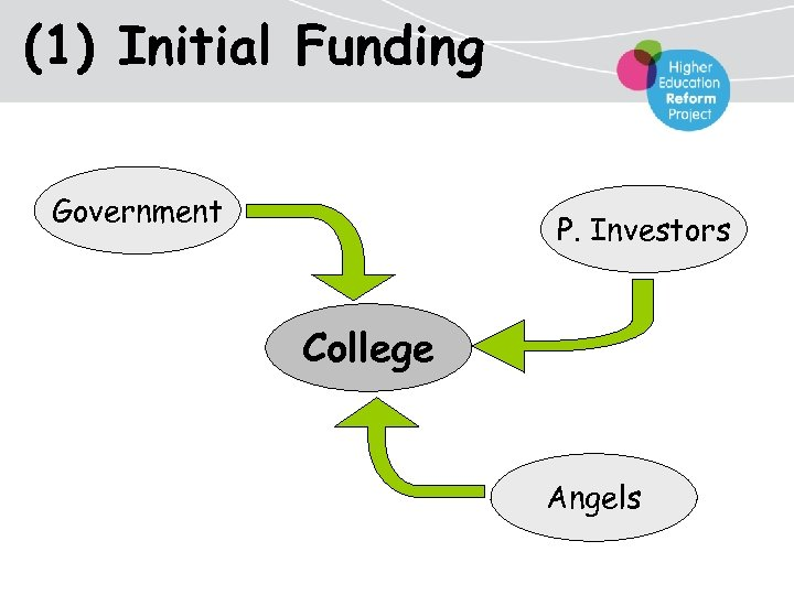 (1) Initial Funding Government P. Investors College Angels