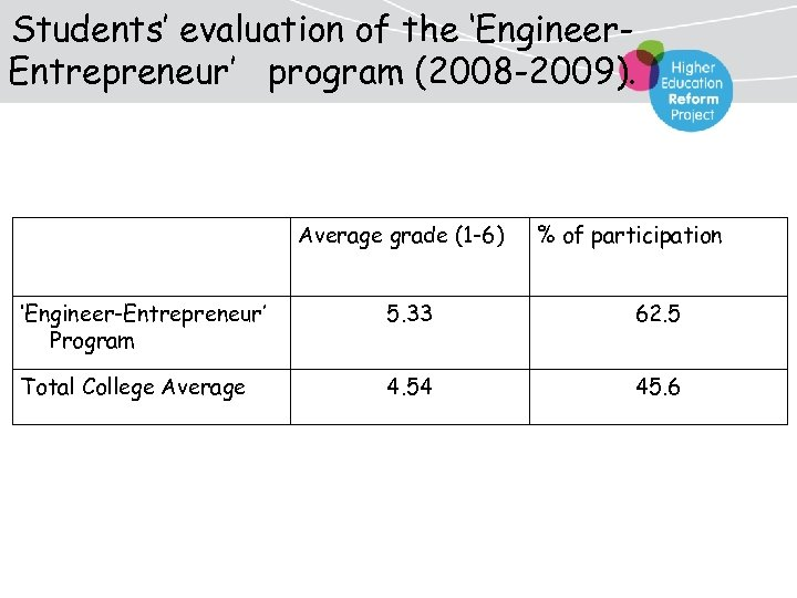 Students' evaluation of the 'Engineer. Entrepreneur' program (2008 -2009). Average grade (1 -6) %