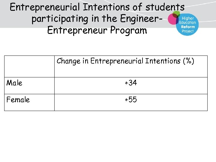 Entrepreneurial Intentions of students participating in the Engineer. Entrepreneur Program Change in Entrepreneurial Intentions