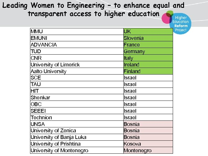 Leading Women to Engineering – to enhance equal and transparent access to higher education