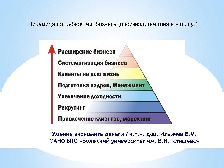 Пирамида потребностей бизнеса (производства товаров и слуг) Умение экономить деньги / к. т. н.