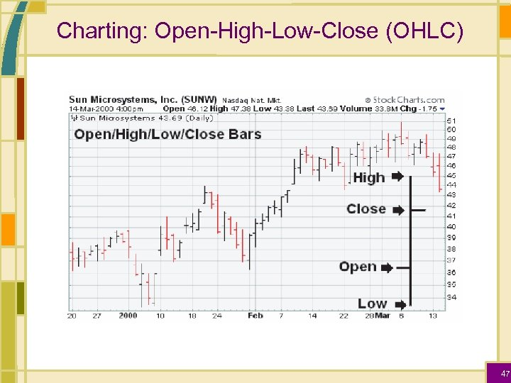 Charting: Open-High-Low-Close (OHLC) 47