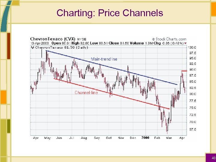 Charting: Price Channels 48