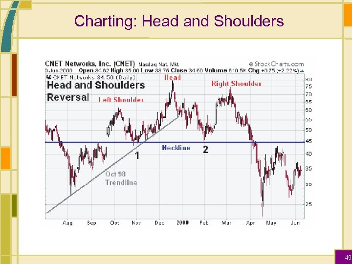 Charting: Head and Shoulders 49