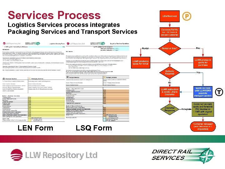 Services Process Logistics Services process integrates Packaging Services and Transport Services LEN Form LSQ