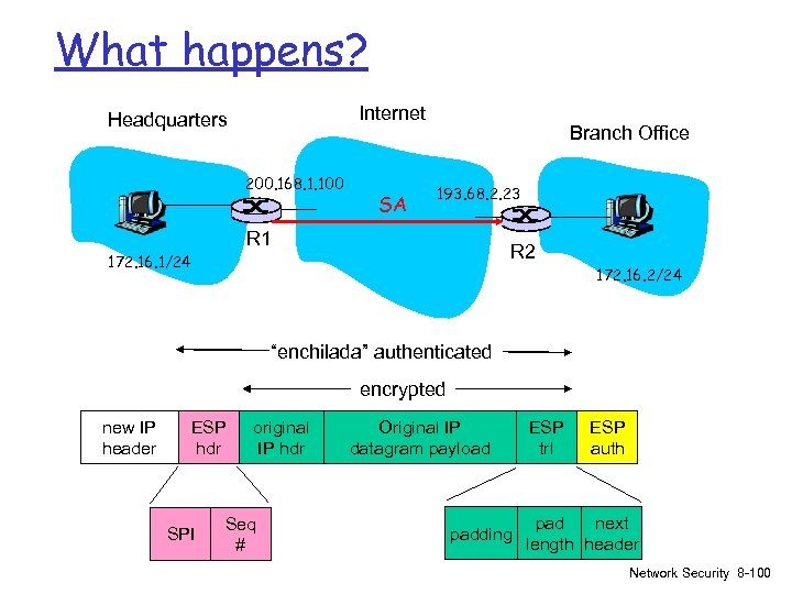What happens? Internet Headquarters 200. 168. 1. 100 SA Branch Office 193. 68. 2.