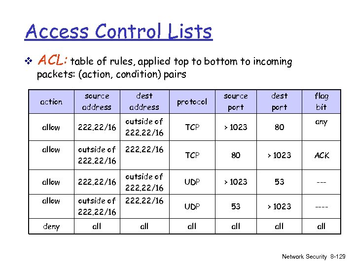 Access Control Lists v ACL: table of rules, applied top to bottom to incoming