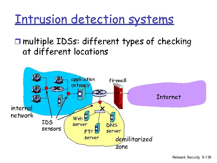 Intrusion detection systems r multiple IDSs: different types of checking at different locations application