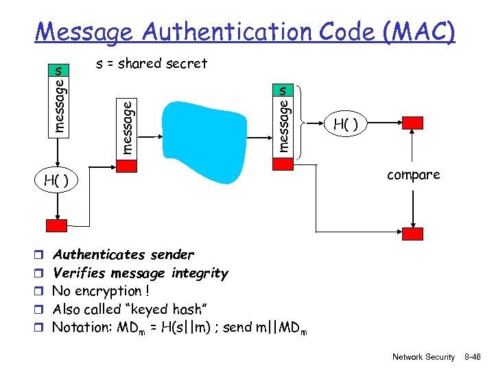 Message Authentication Code (MAC) s = shared secret message s H( ) compare r