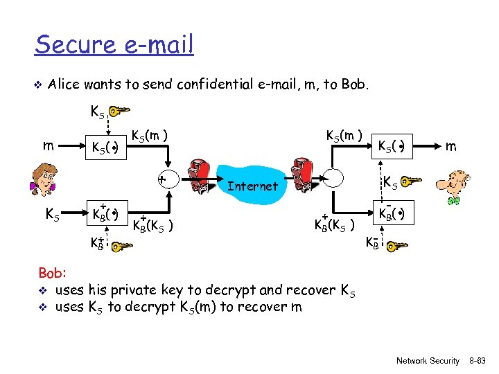 Secure e-mail v Alice wants to send confidential e-mail, m, to Bob. KS m