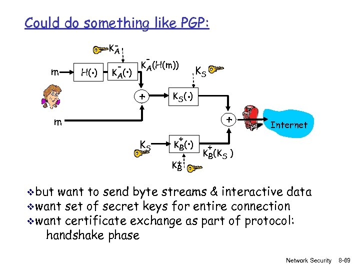 Could do something like PGP: m . H( ) KA - . K A(