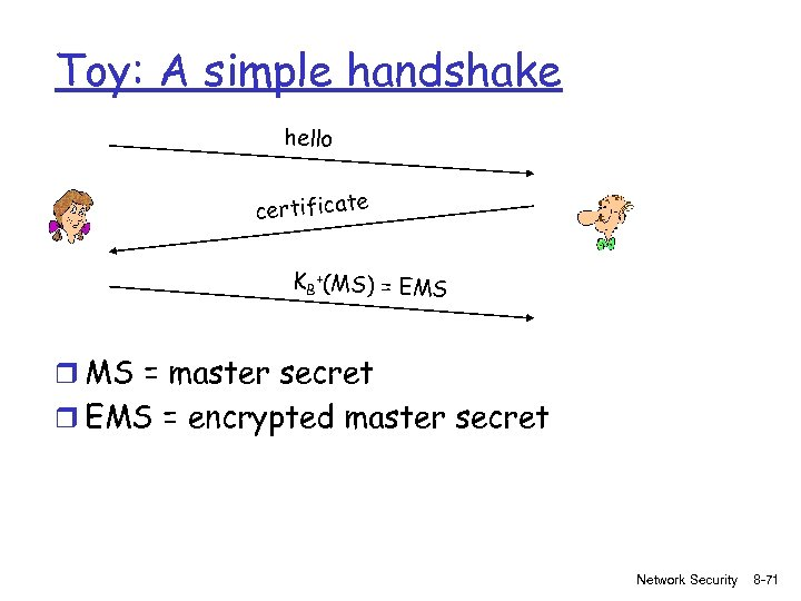 Toy: A simple handshake hello certificate KB +(MS) = EMS r MS = master