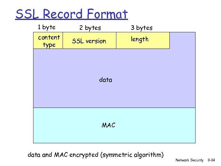 SSL Record Format 1 byte content type 2 bytes 3 bytes SSL version length