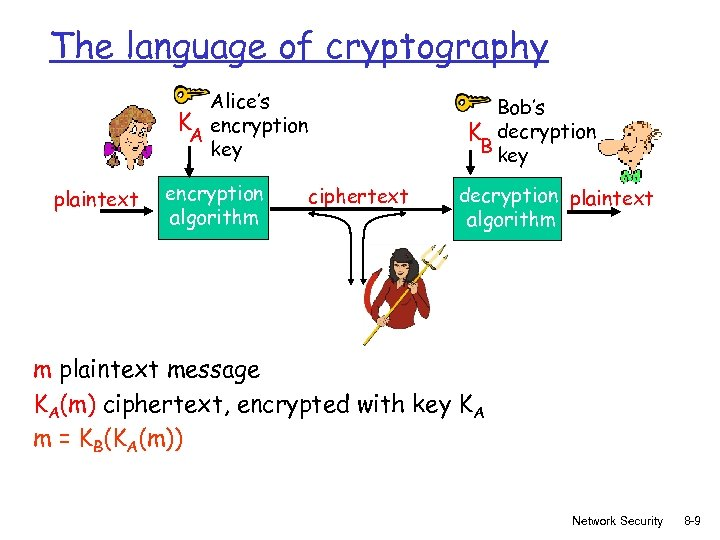 The language of cryptography Alice's K encryption A key plaintext encryption algorithm Bob's K