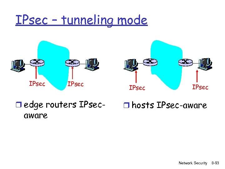 IPsec – tunneling mode IPsec r edge routers IPsec- aware IPsec r hosts IPsec-aware