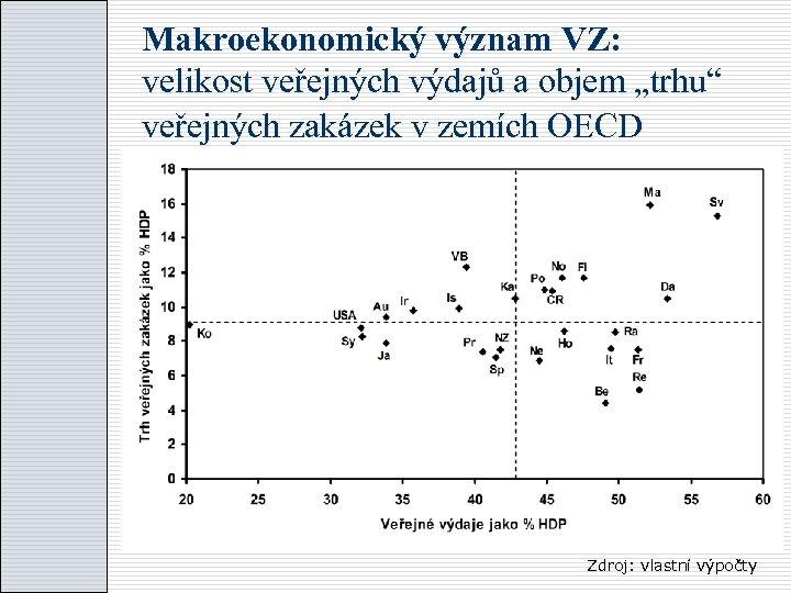 """Makroekonomický význam VZ: velikost veřejných výdajů a objem """"trhu"""" veřejných zakázek v zemích OECD"""