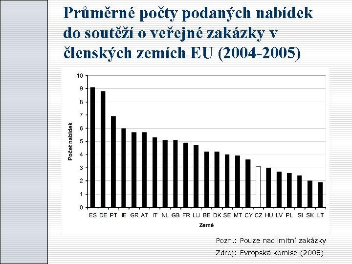 Průměrné počty podaných nabídek do soutěží o veřejné zakázky v členských zemích EU (2004