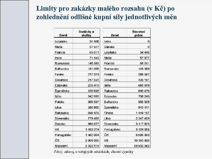 Limity pro zakázky malého rozsahu (v Kč) po zohlednění odlišné kupní síly jednotlivých měn