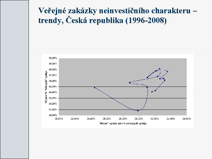 Veřejné zakázky neinvestičního charakteru – trendy, Česká republika (1996 -2008)