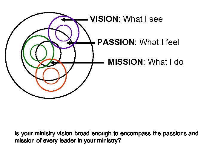 VISION: What I see PASSION: What I feel MISSION: What I do Is your