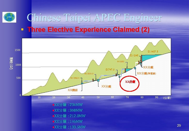 Chinese Taipei APEC Engineer § Three Elective Experience Claimed (2) 1500 El. 1407. 5
