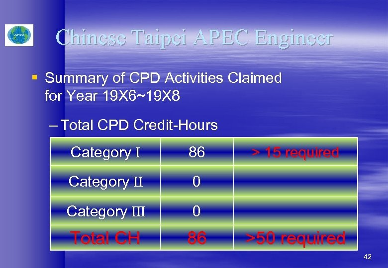 Chinese Taipei APEC Engineer § Summary of CPD Activities Claimed for Year 19 X