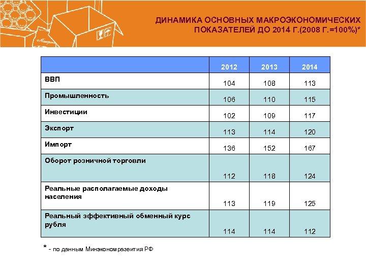 ДИНАМИКА ОСНОВНЫХ МАКРОЭКОНОМИЧЕСКИХ ПОКАЗАТЕЛЕЙ ДО 2014 Г. (2008 Г. =100%)* Промышленность Инвестиции Экспорт Импорт