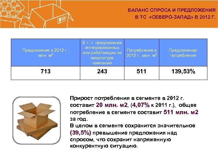 БАЛАНС СПРОСА И ПРЕДЛОЖЕНИЯ В ТС «СЕВЕРО-ЗАПАД» В 2012 Г. Предложение в 2012 г.