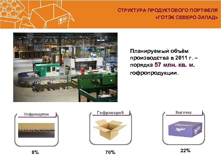 СТРУКТУРА ПРОДУКТОВОГО ПОРТФЕЛЯ «ГОТЭК СЕВЕРО-ЗАПАД» Планируемый объём производства в 2011 г. – порядка 57