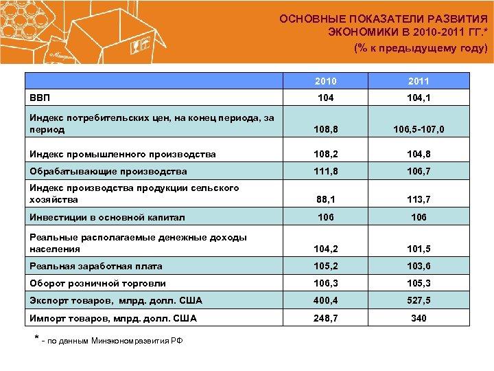 ОСНОВНЫЕ ПОКАЗАТЕЛИ РАЗВИТИЯ ЭКОНОМИКИ В 2010 -2011 ГГ. * (% к предыдущему году) 2010