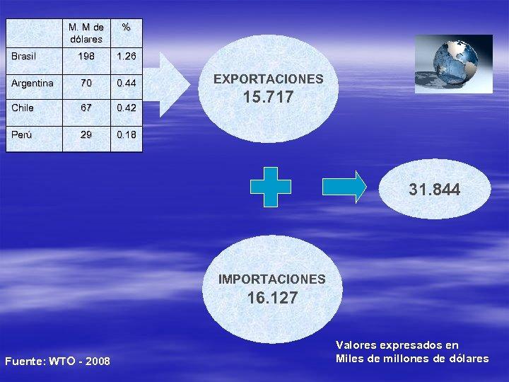 M. M de dólares % Brasil 198 1. 26 Argentina 70 0. 44 Chile