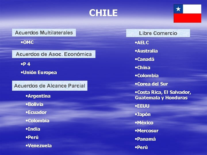 CHILE Acuerdos Multilaterales • OMC Acuerdos de Asoc. Económica • P 4 • Unión