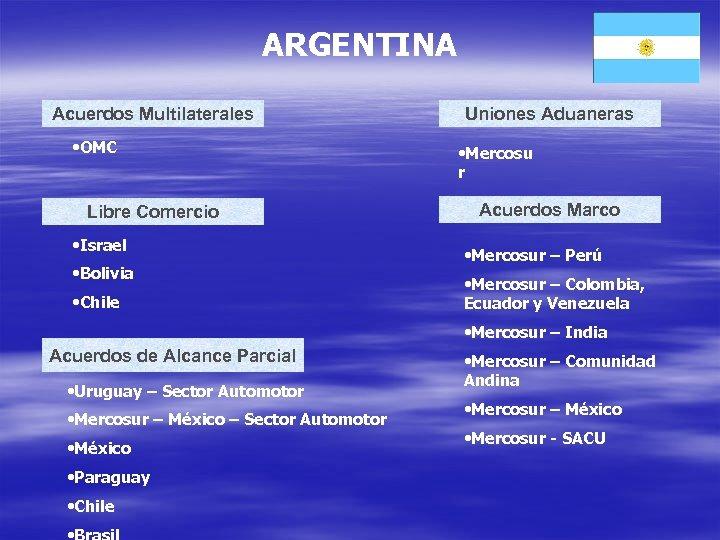 ARGENTINA Acuerdos Multilaterales • OMC Libre Comercio • Israel • Bolivia • Chile Uniones