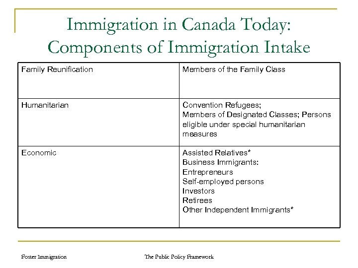 Immigration in Canada Today: Components of Immigration Intake Family Reunification Members of the Family