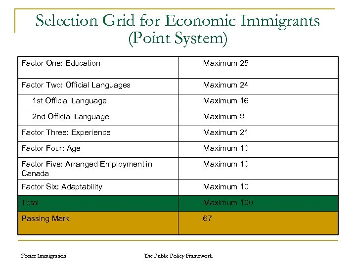 Selection Grid for Economic Immigrants (Point System) Factor One: Education Maximum 25 Factor Two: