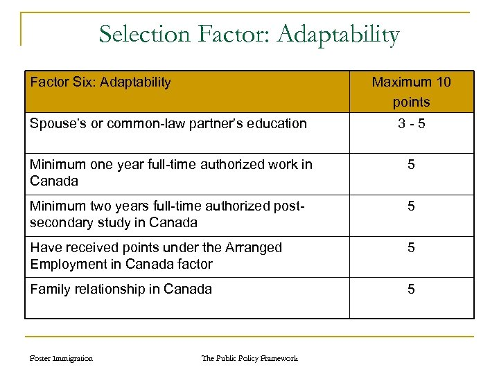 Selection Factor: Adaptability Factor Six: Adaptability Maximum 10 points Spouse's or common-law partner's education
