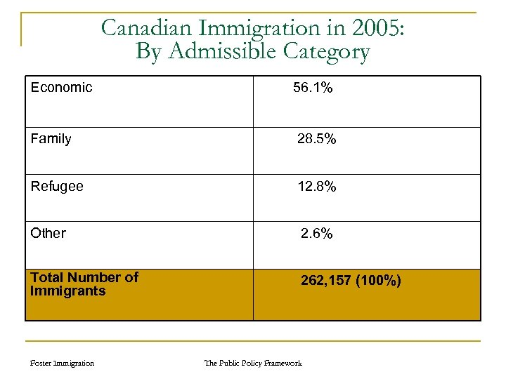 Canadian Immigration in 2005: By Admissible Category Economic 56. 1% Family 28. 5% Refugee