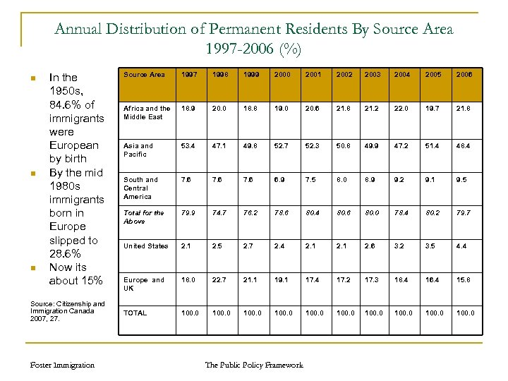 Annual Distribution of Permanent Residents By Source Area 1997 -2006 (%) n n n