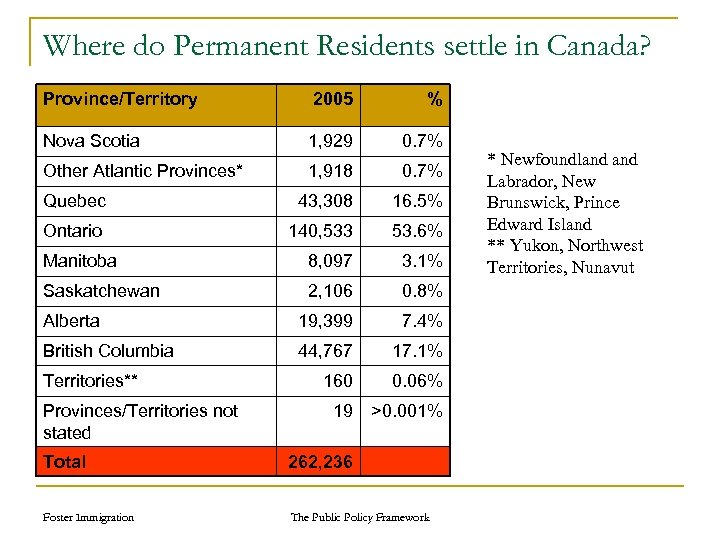 Where do Permanent Residents settle in Canada? Province/Territory 2005 % Nova Scotia 1, 929