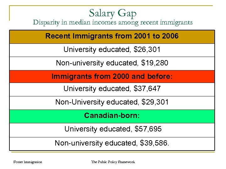 Salary Gap Disparity in median incomes among recent immigrants Recent Immigrants from 2001 to