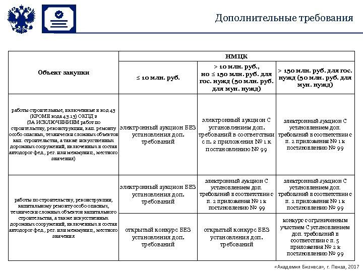 Дополнительные требования НМЦК Объект закупки ≤ 10 млн. руб. > 10 млн. руб. ,