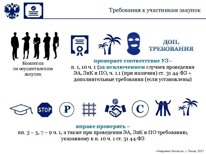 Требования к участникам закупок Комиссия по осуществлению закупок проверяет соответствие УЗ– п. 1, 10