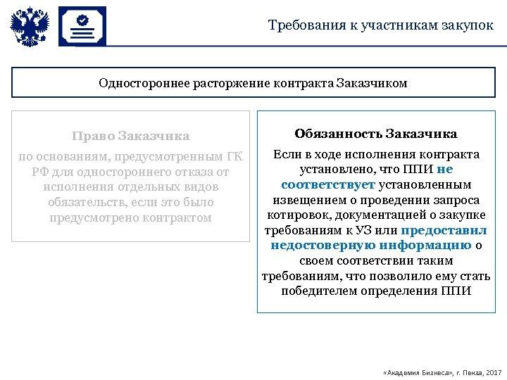 Требования к участникам закупок Одностороннее расторжение контракта Заказчиком Право Заказчика Обязанность Заказчика по основаниям,
